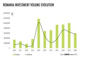 Investment volumes down at €588.5million in 2020, but Romania remains on the radar of investors